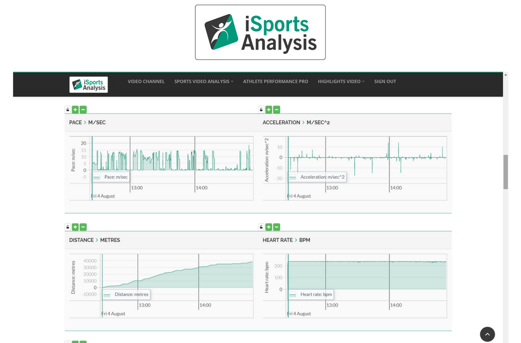 What are the different analysis systems used in sports?