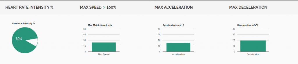 iSportsAnalysis - Heart rate intensity, Max speed, Acceleration & Deceleration
