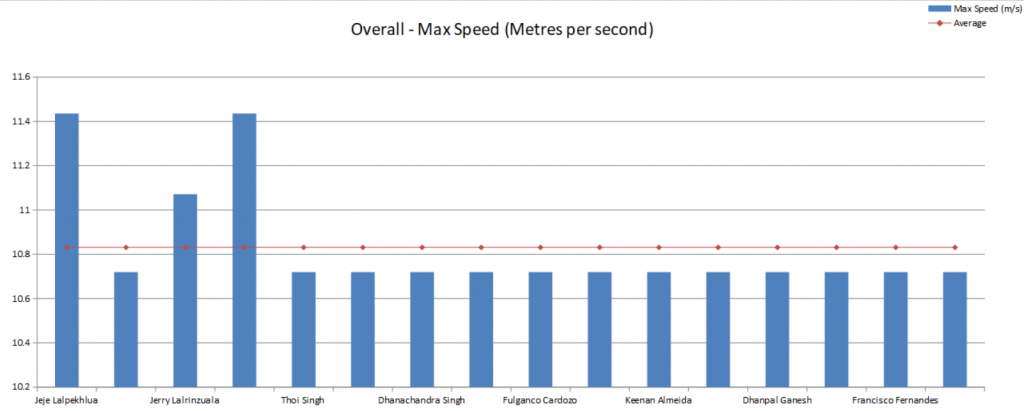 iSportsAnalysis: Player Max Speed Comparison